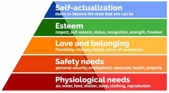 Maslow and the Pandemic